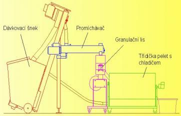 Linka na výrobu pelet MGL 200