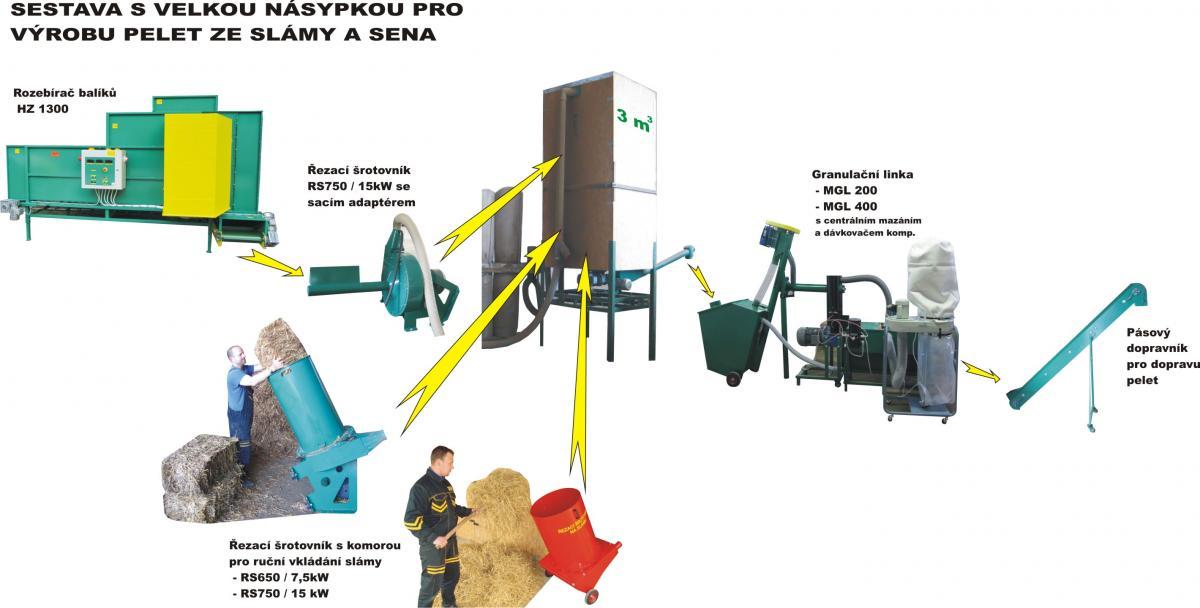 Sestavy linka na výrobu pelet MGL 200 a MGL400 a drtičů pro různé použití